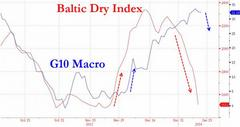 Baltic Dry Index Crashes 18% In 2 Days